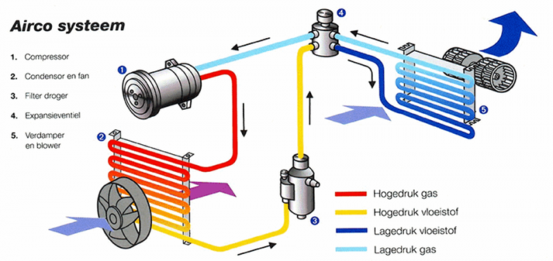 Desinfectie airco systeem en veiligheids hamer